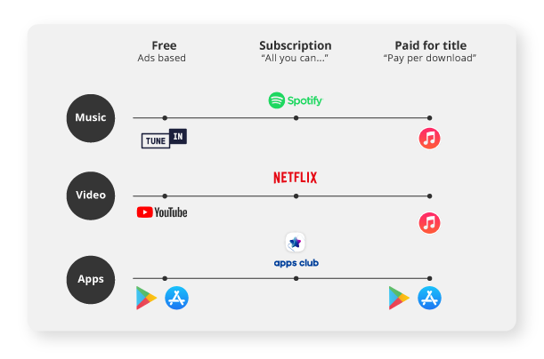 subscription diagram